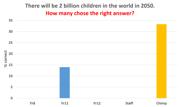 2 billion children in world survey