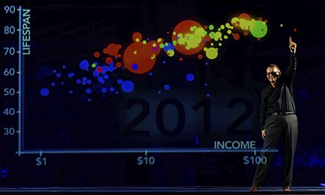 MDG : Hans rosling wealth health graph