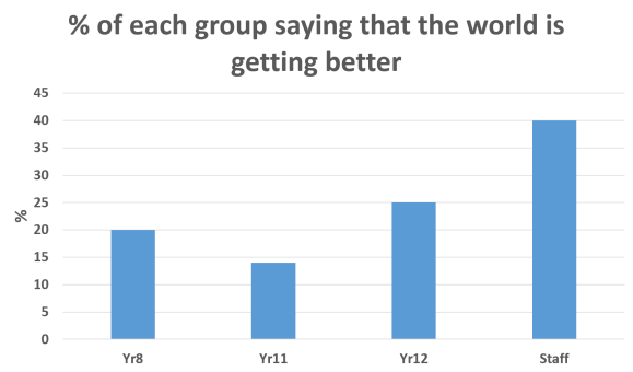 Year Group getting better