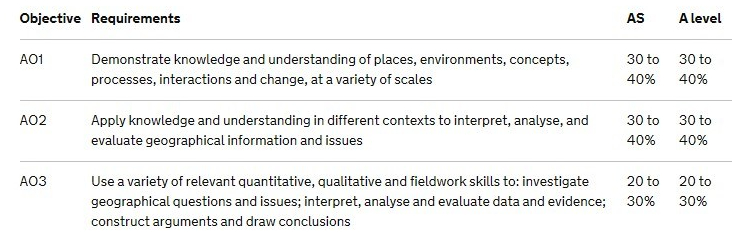 A Level Geog Assessment Objectives