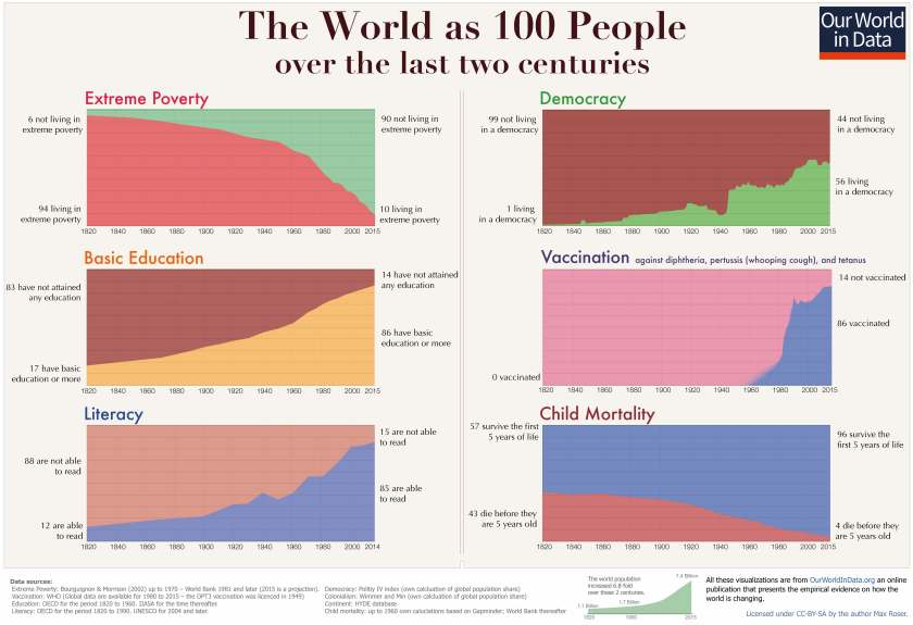 Two-centuries-World-as-100-people-small