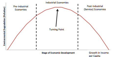 Environmntal_Kuznets_Curve