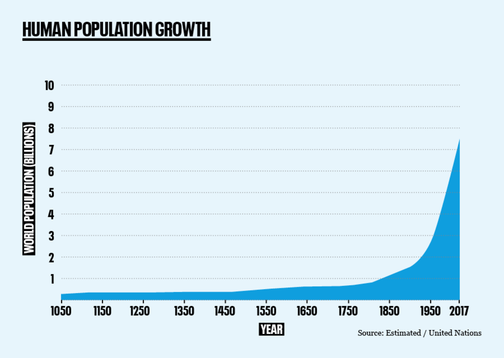 Historical human population growth - Pop Matters