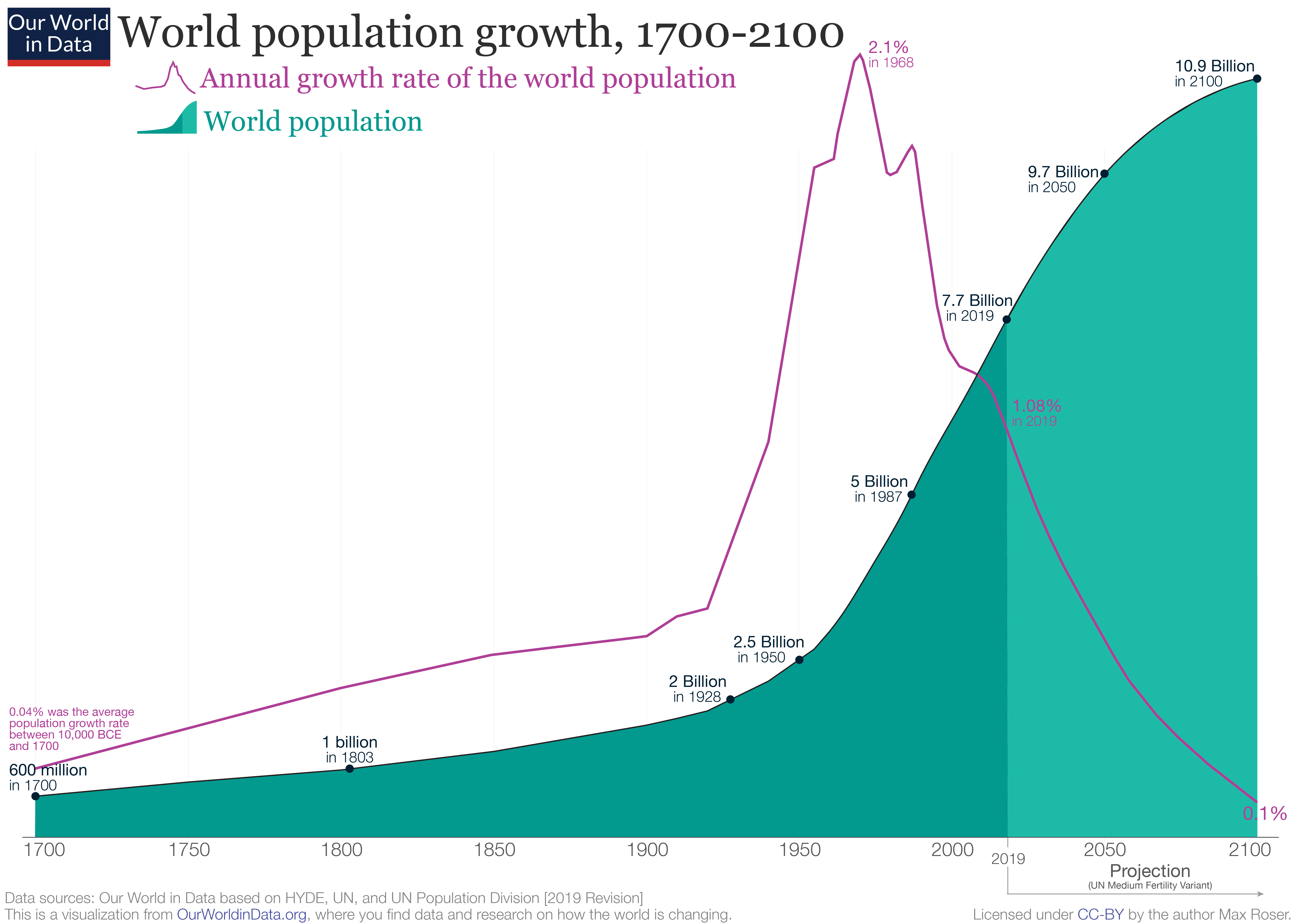 Population growth UN